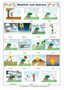 Wetter und Jahreszeiten